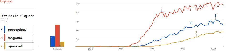 Tendencias en las búsquedas de las principales plataformas de Ecommerce